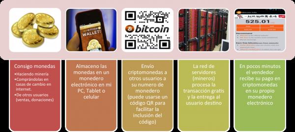 C mo ganar dinero con criptomonedas o monedas virtuales for Cuanto dinero se puede sacar del cajero